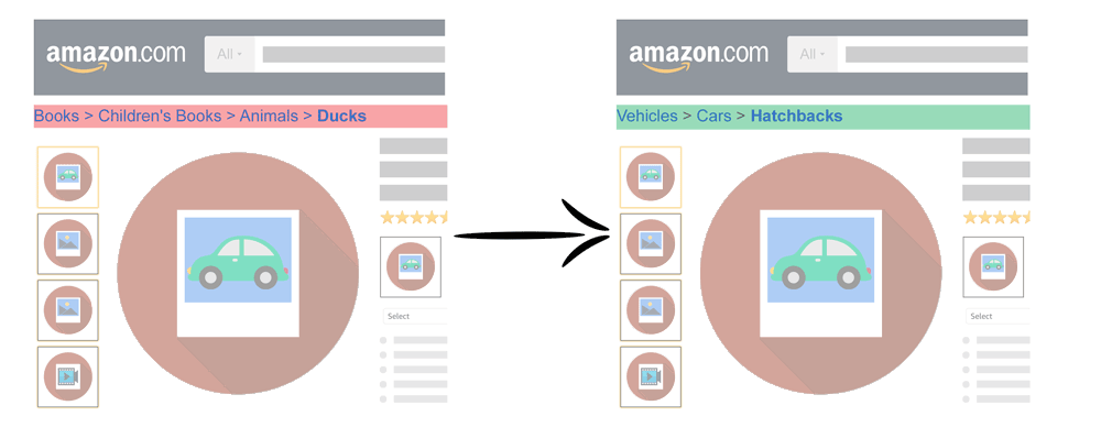 category optimazation for amazon