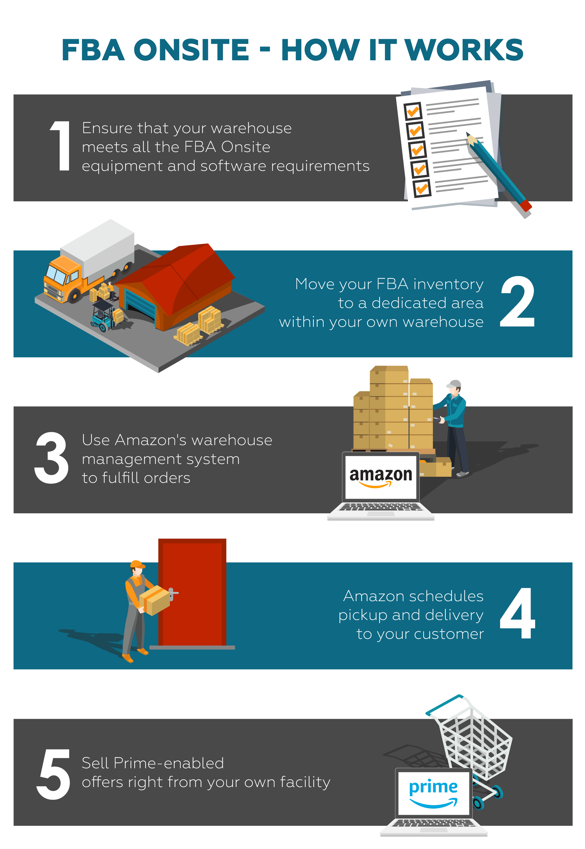 how amazon fba onsite works infographic
